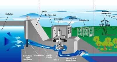 esquema-central-hidraulica