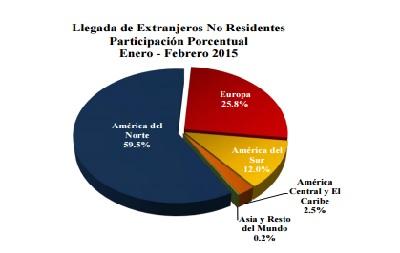 EE UU, Espana y Brasil IF