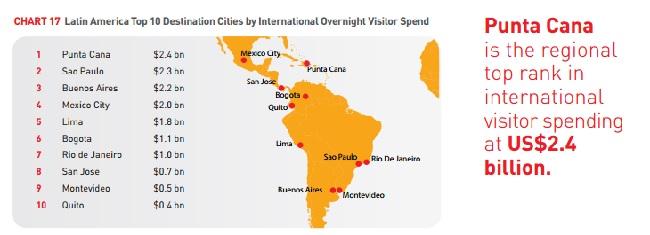 Punta Cana Gasto Turistas 2 IF