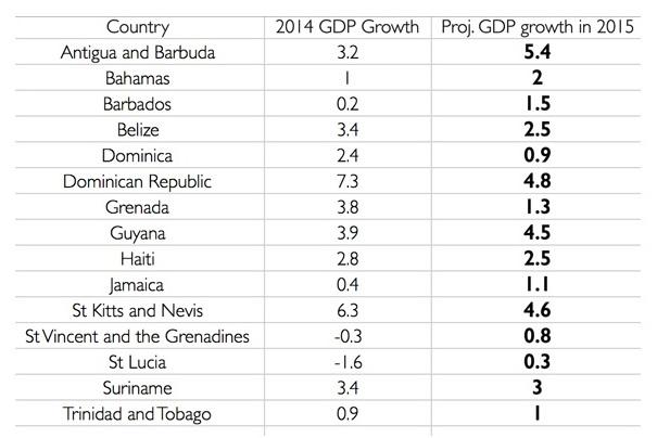 PIB caribe 2015