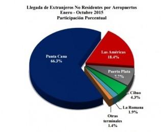 Aeropuertos Octubre 15 Infotur Dominicano 1