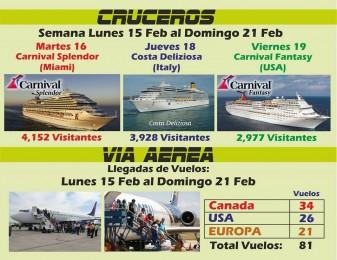 Arribos Turistas a Puerto Plata