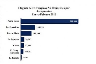 Aeropuertos febrero 2016 Infotur Dominicano
