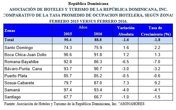 Comparativo Tasa promedio ocupacion Hoteles RD