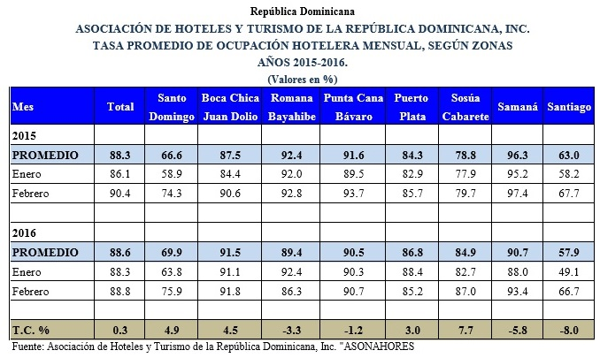 Tasa promedio ocupacion Hoteles RD