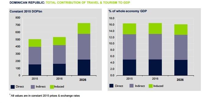 WTTC Economy Infotur Dominicano