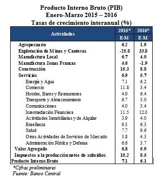 PIB Marzo 2016