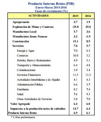 PIB 2016