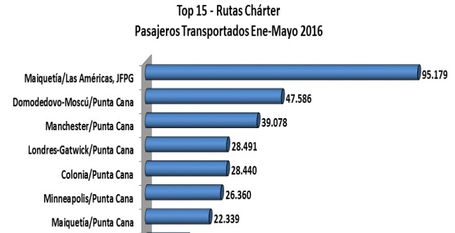 Rutas charter