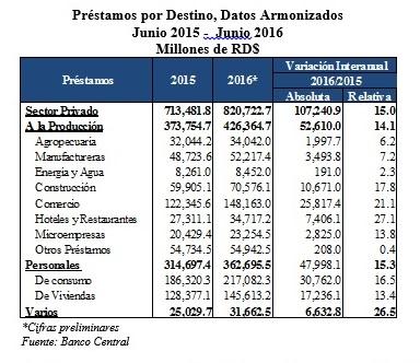 PIB Turismo 2
