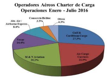 Charter Carga RD