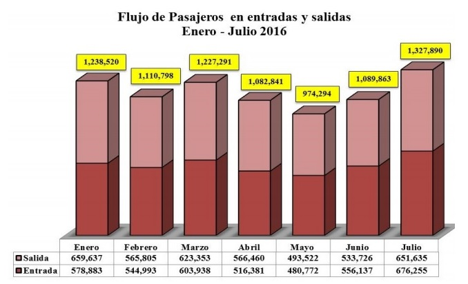 Flujo pasajeros RD julio 2016 Infotur Dominicano 2