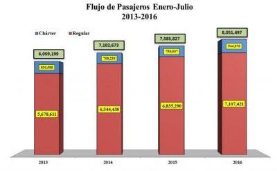 Flujo pasajeros RD julio 2016 Infotur Dominicano