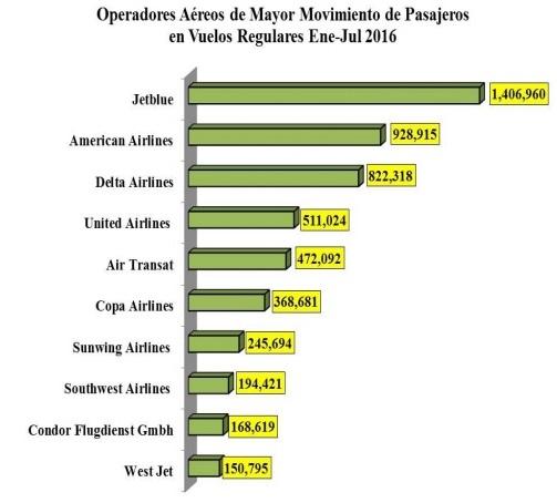 Top 10 aerolineas regulares en RD Infotur Dominicano