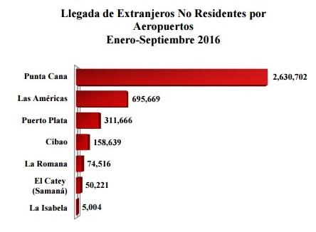 llegada-turistas-aeropuertos-rd-infotur-dominicano